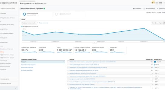Электронная торговля Google Analytics