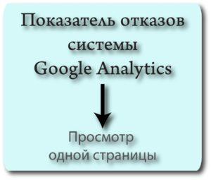Показатель отказов в Гугл Аналитике